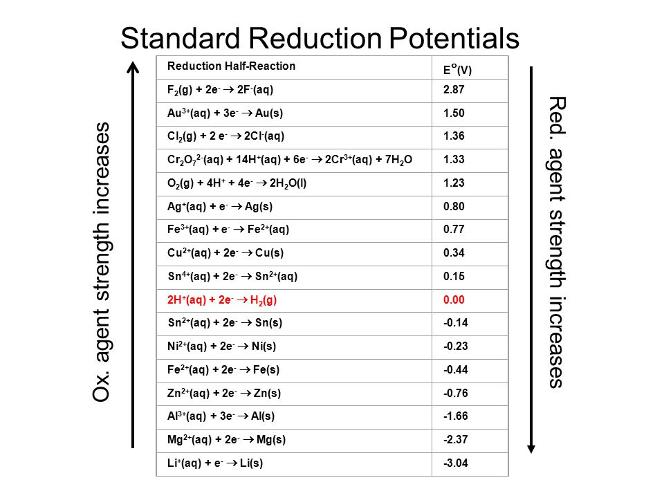 Standard Reduction Potentials Reduction Half-Reaction E  (V) F 2 (g) + 2e -  2F - (aq) 2.87 Au 3+ (aq) + 3e -  Au(s) 1.50 Cl 2 (g) + 2 e -  2Cl - (aq) 1.36 Cr 2 O 7 2- (aq) + 14H + (aq) + 6e -  2Cr 3+ (aq) + 7H 2 O 1.33 O 2 (g) + 4H + + 4e -  2H 2 O(l) 1.23 Ag + (aq) + e -  Ag(s) 0.80 Fe 3+ (aq) + e -  Fe 2+ (aq) 0.77 Cu 2+ (aq) + 2e -  Cu(s) 0.34 Sn 4+ (aq) + 2e -  Sn 2+ (aq) 0.15 2H + (aq) + 2e -  H 2 (g) 0.00 Sn 2+ (aq) + 2e -  Sn(s) -0.14 Ni 2+ (aq) + 2e -  Ni(s) -0.23 Fe 2+ (aq) + 2e -  Fe(s) -0.44 Zn 2+ (aq) + 2e -  Zn(s) -0.76 Al 3+ (aq) + 3e -  Al(s) -1.66 Mg 2+ (aq) + 2e -  Mg(s) -2.37 Li + (aq) + e -  Li(s) -3.04 Ox.