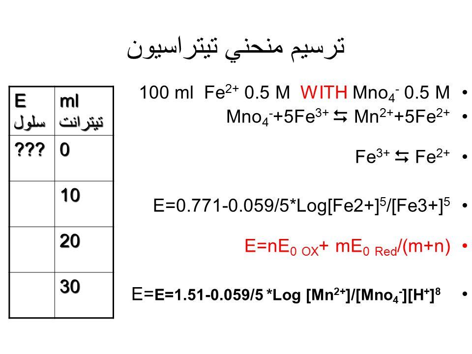 محاسبه ثابت تعادل Mno 4 - +5Fe 2+ +8H +  Mn 2+ +5Fe 3+ +4H 2 0 Mno 4 - +5e - +8H + → Mn 2+ + 4H 2 0 E=1.51 n=5 5Fe 2 + → 5Fe 3+ +5e E = -0.771 n=1 Lo