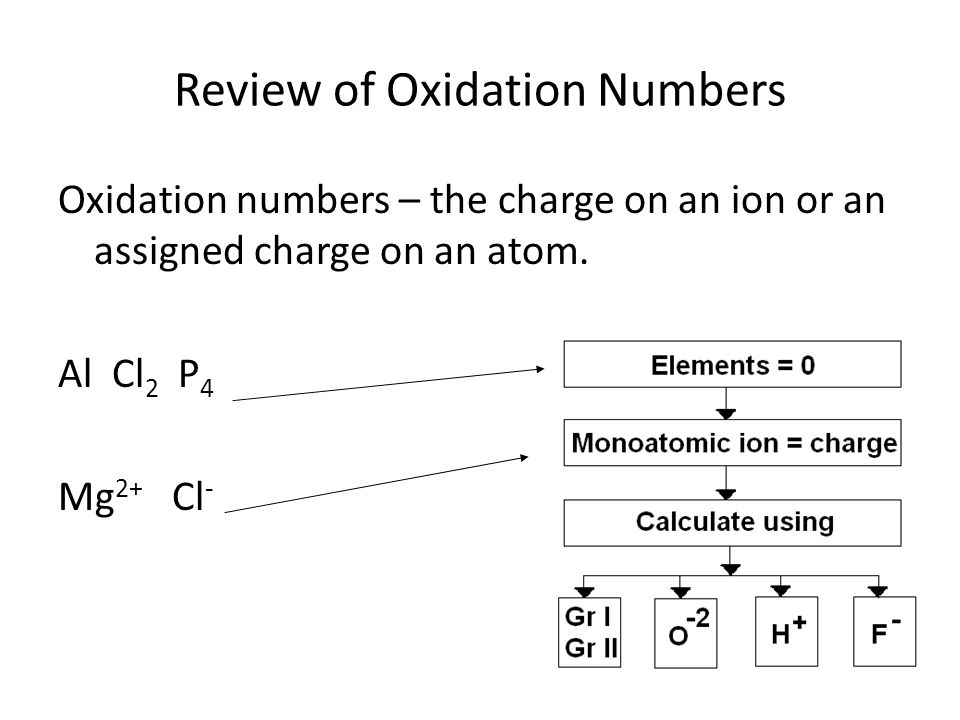 Review of Oxidation Numbers Oxidation numbers – the charge on an ion or an assigned charge on an atom.