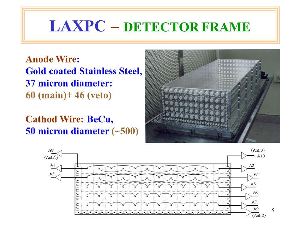 36 LAXPC – Simulation of BBC