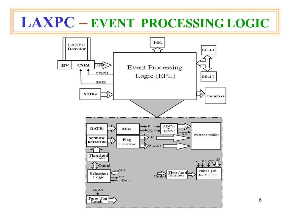 17 LAXPC – EPL - TIMING WAVEFORM Genuine Event time line.