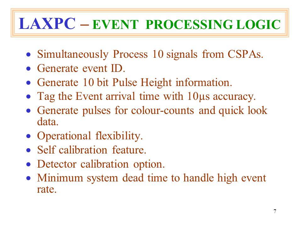 18 LAXPC – EPL - TIMING WAVEFORM Non-Genuine Event time line.