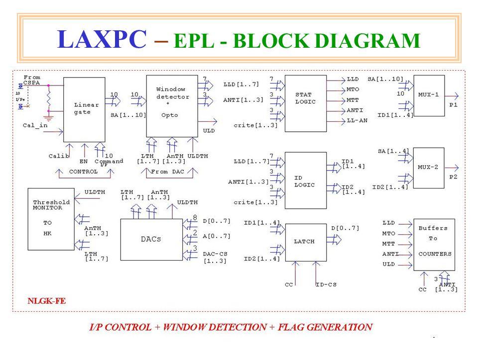 40 Event Processing Logic dead time = 25 μsec.