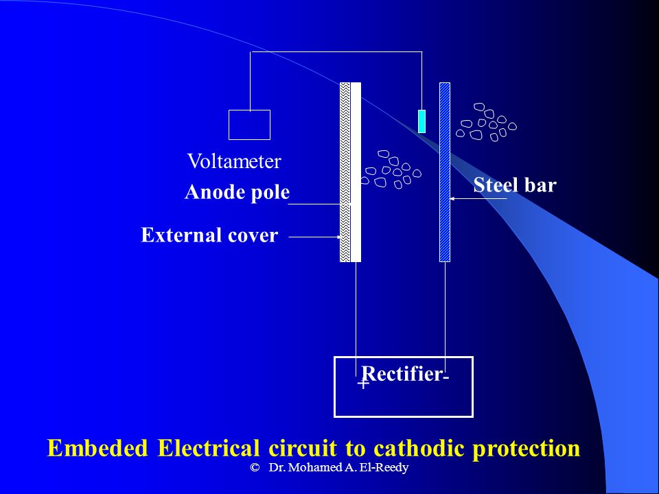 Cathodic Protection I-Sacrifical Anodes Explored in 1824 by Sir Humphrey Davey Its an external current supply by connecting the steel to a metal which