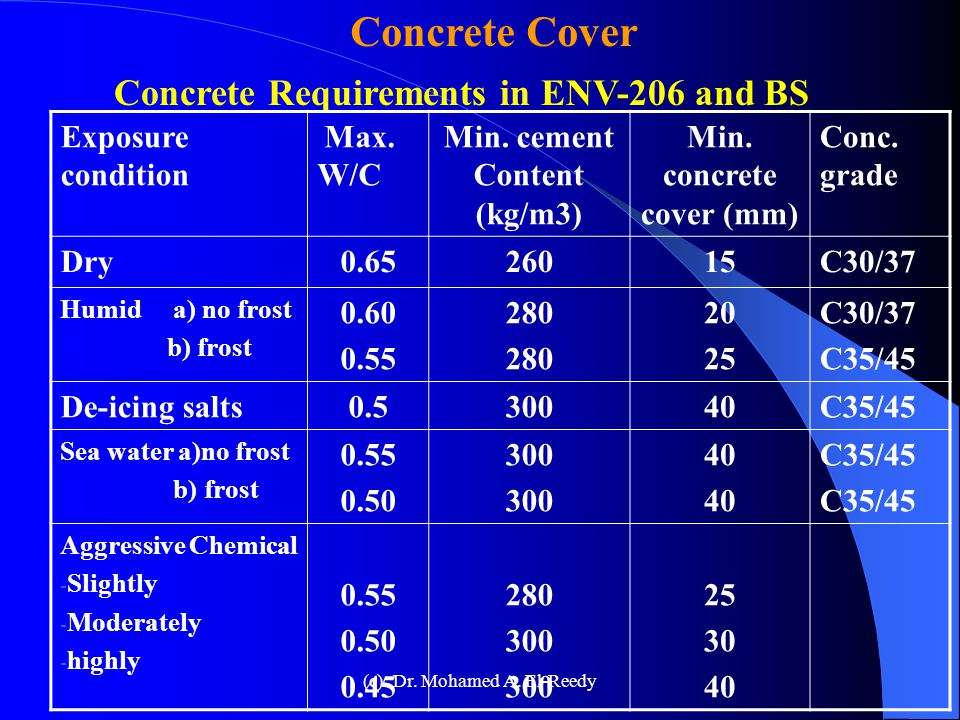Concrete Cover Min. cover thickness for cast-in-place concrete as the ACI Committee 301 Type of structure Min. Cover, mm Concrete deposited against th