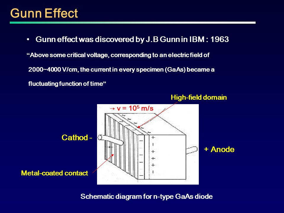 """Gunn effect was discovered by J.B Gunn in IBM : 1963 """" Above some critical voltage, corresponding to an electric field of 2000~4000 V/cm, the current"""