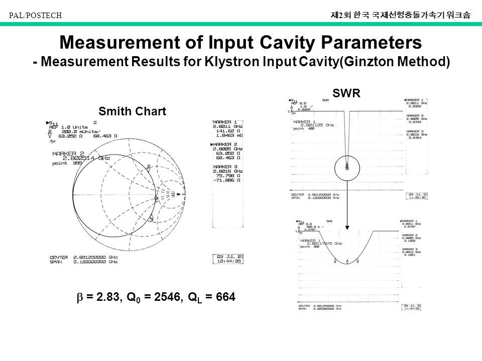 PAL/POSTECH 제 2 회 한국 국제선형충돌가속기 워크숍 Measurement of Input Cavity Parameters - Measurement Results for Klystron Input Cavity(Ginzton Method)  = 2.83, Q 0 = 2546, Q L = 664 Smith Chart SWR