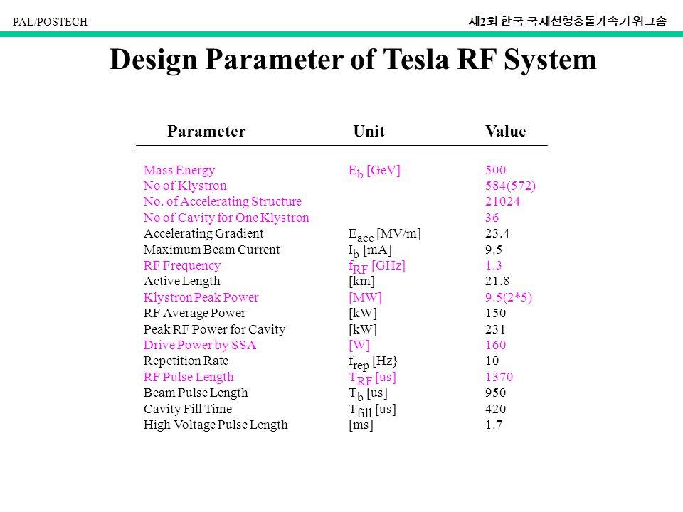 PAL/POSTECH 제 2 회 한국 국제선형충돌가속기 워크숍 Design Parameter of Tesla RF System Parameter UnitValue Mass EnergyE b [GeV]500 No of Klystron584(572) No.