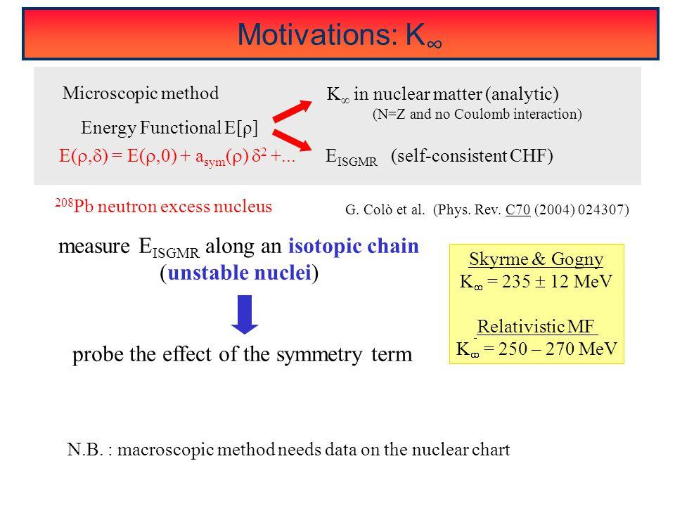 Motivations: K ∞ Skyrme & Gogny K  = 235  12 MeV Relativistic MF K  = 250 – 270 MeV E ISGMR (self-consistent CHF) Energy Functional E[ρ] K ∞ in nuc