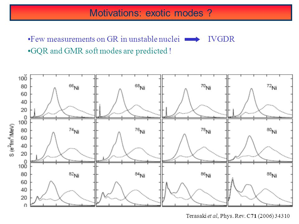 Motivations: exotic modes ? Few measurements on GR in unstable nuclei IVGDR GQR and GMR soft modes are predicted ! Terasaki et al, Phys. Rev. C71 (200