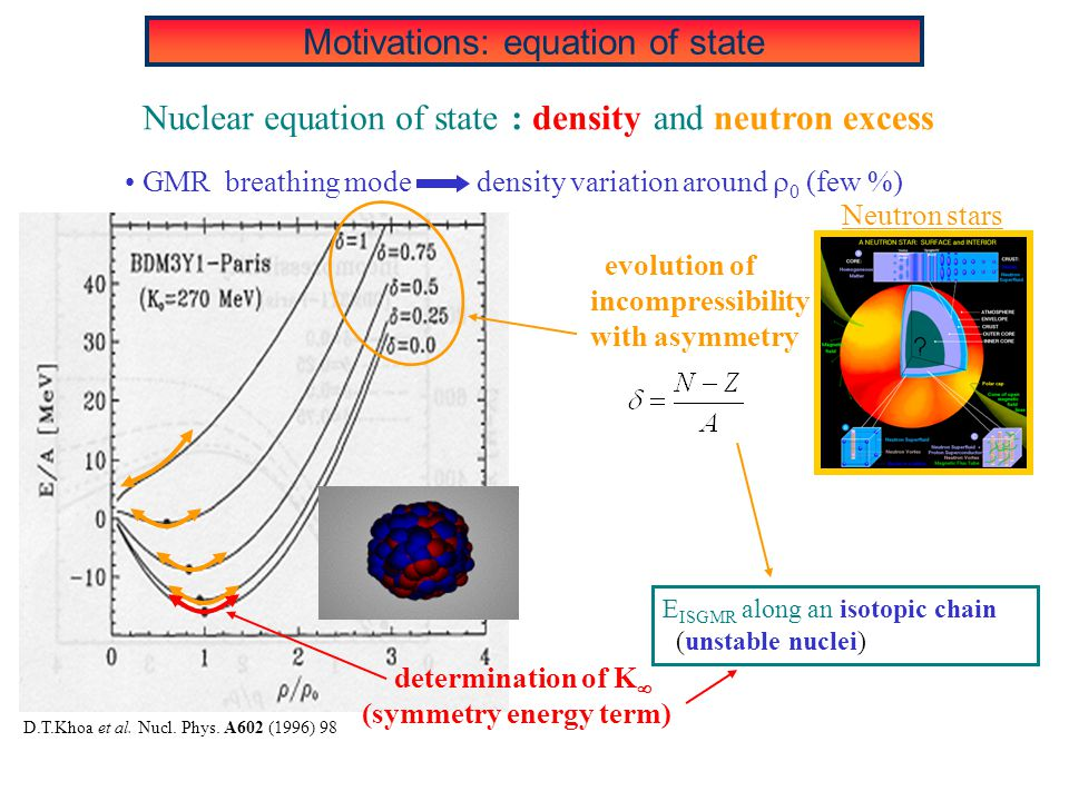 Motivations: equation of state GMR breathing mode density variation around  0 (few %) Nuclear equation of state E ISGMR along an isotopic chain (unst