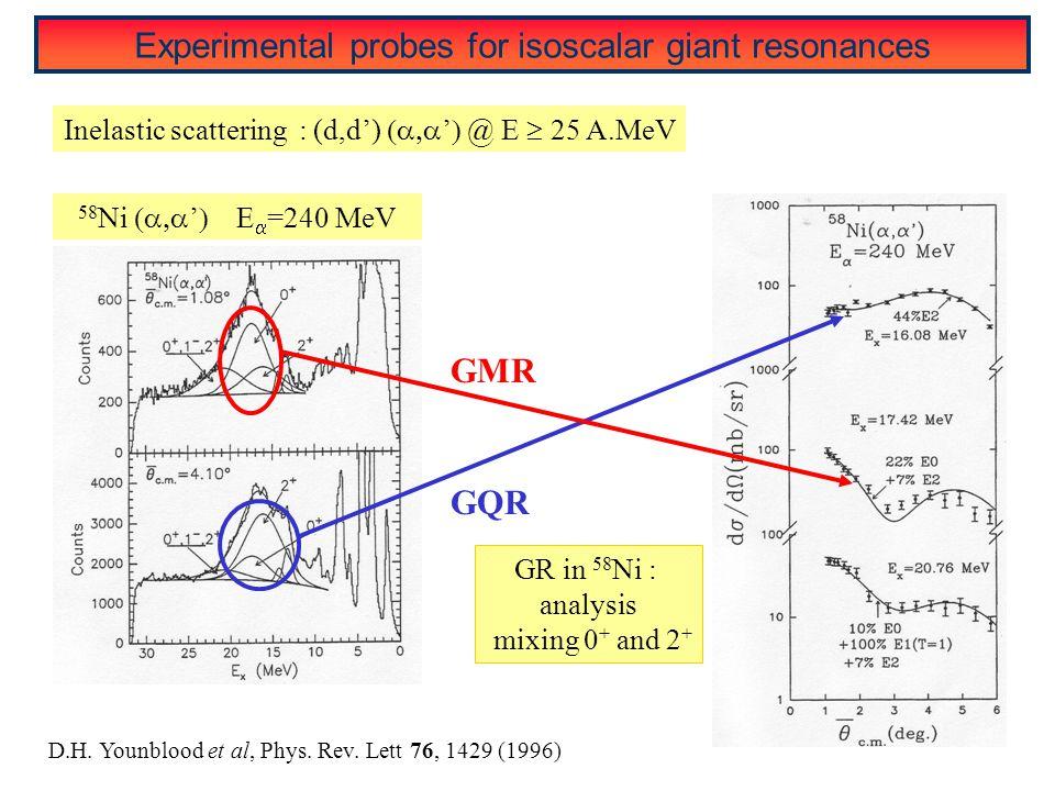 D.H. Younblood et al, Phys. Rev. Lett 76, 1429 (1996) 58 Ni  '   =240 MeV Inelastic scattering : (d,d')  '  @ E  25 A.MeV GQR GMR GR