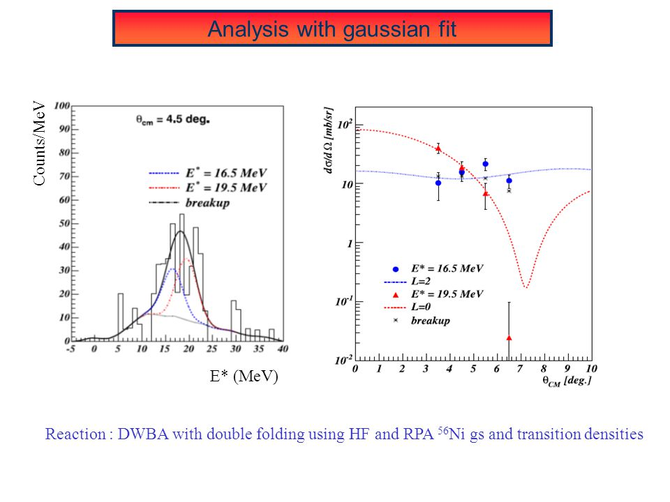 Analysis with gaussian fit E* (MeV) Counts/MeV Reaction : DWBA with double folding using HF and RPA 56 Ni gs and transition densities