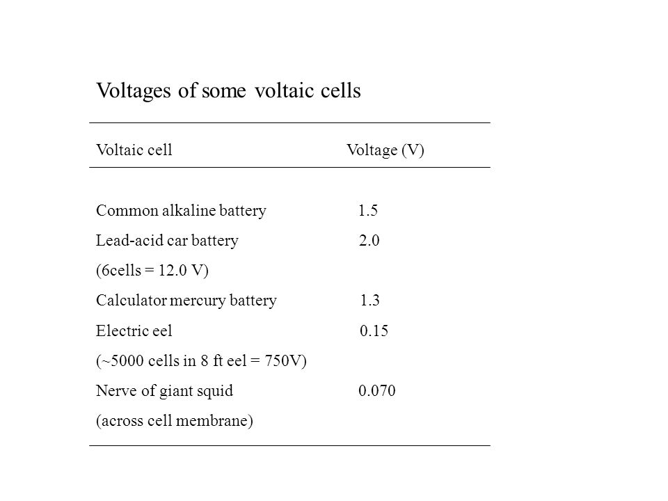 Voltages of some voltaic cells Voltaic cell Voltage (V) Common alkaline battery 1.5 Lead-acid car battery 2.0 (6cells = 12.0 V) Calculator mercury battery 1.3 Electric eel 0.15 (~5000 cells in 8 ft eel = 750V) Nerve of giant squid 0.070 (across cell membrane)