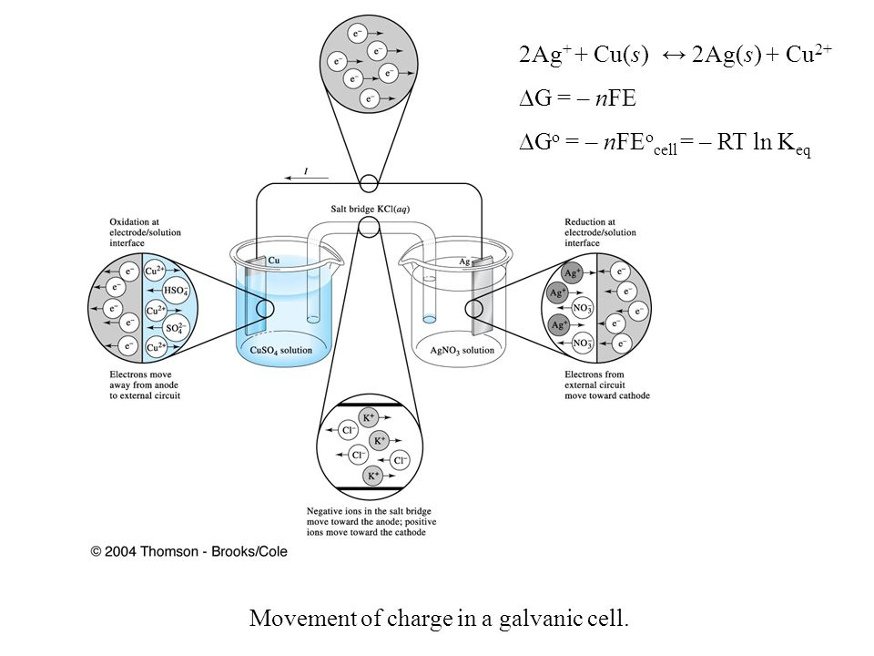 Movement of charge in a galvanic cell.