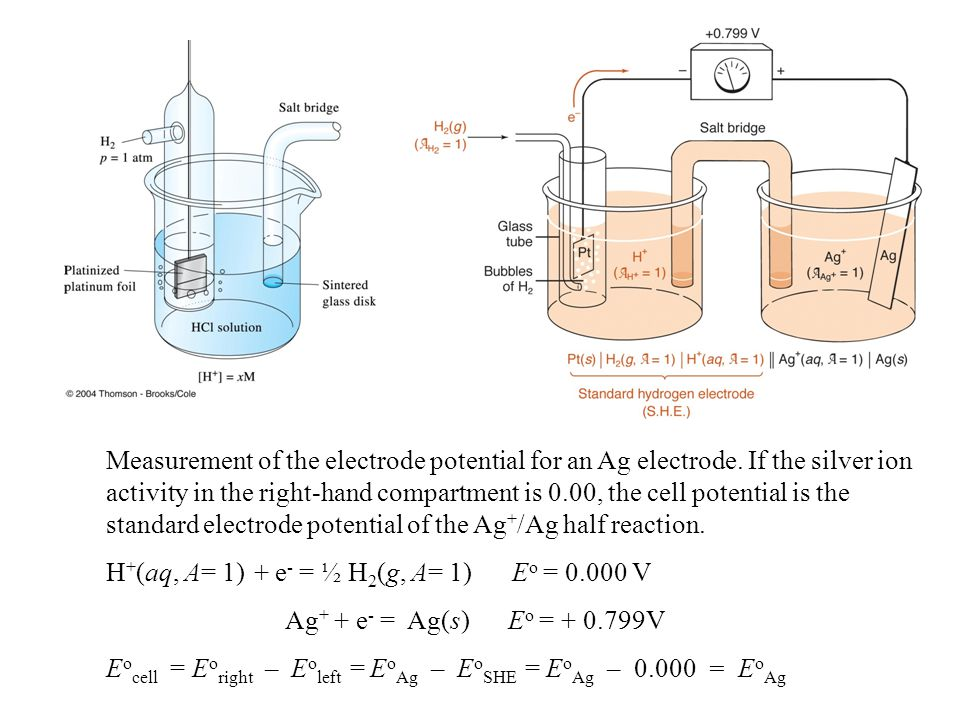 Measurement of the electrode potential for an Ag electrode.
