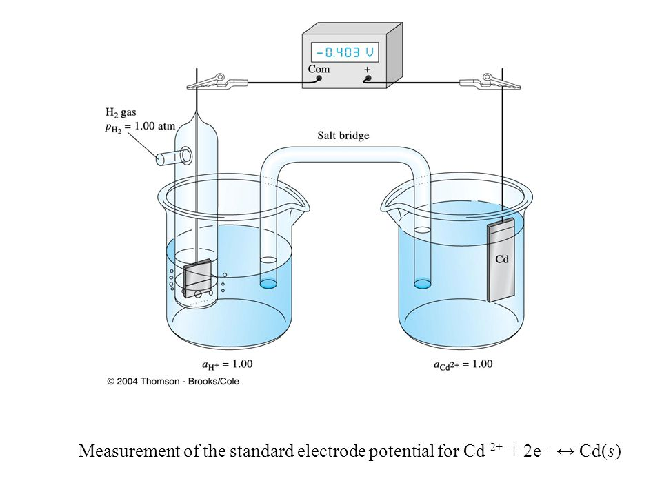 Measurement of the standard electrode potential for Cd 2+ + 2e – ↔ Cd(s)