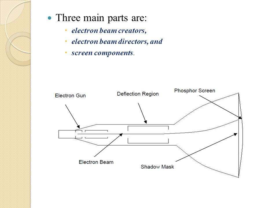 Three main parts are:  electron beam creators,  electron beam directors, and  screen components.