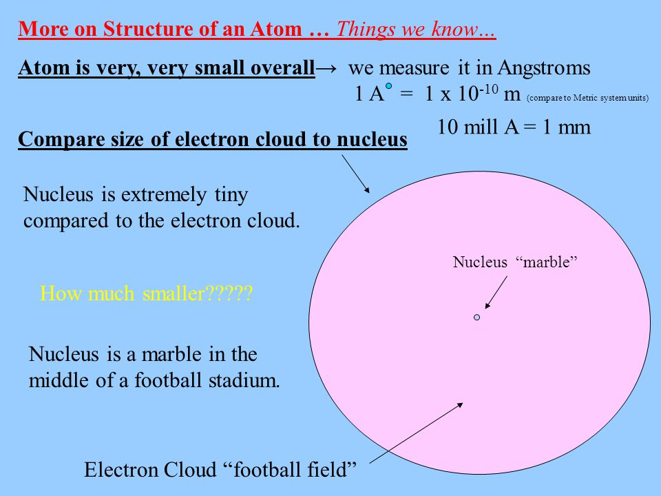 Atom is very, very small overall→ we measure it in Angstroms 1 A = 1 x 10 -10 m (compare to Metric system units) More on Structure of an Atom … Things