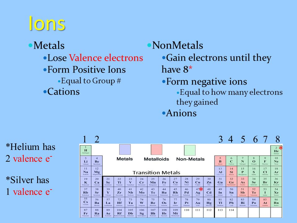 Ions Metals Lose Valence electrons Form Positive Ions Equal to Group # Cations NonMetals Gain electrons until they have 8* Form negative ions Equal to