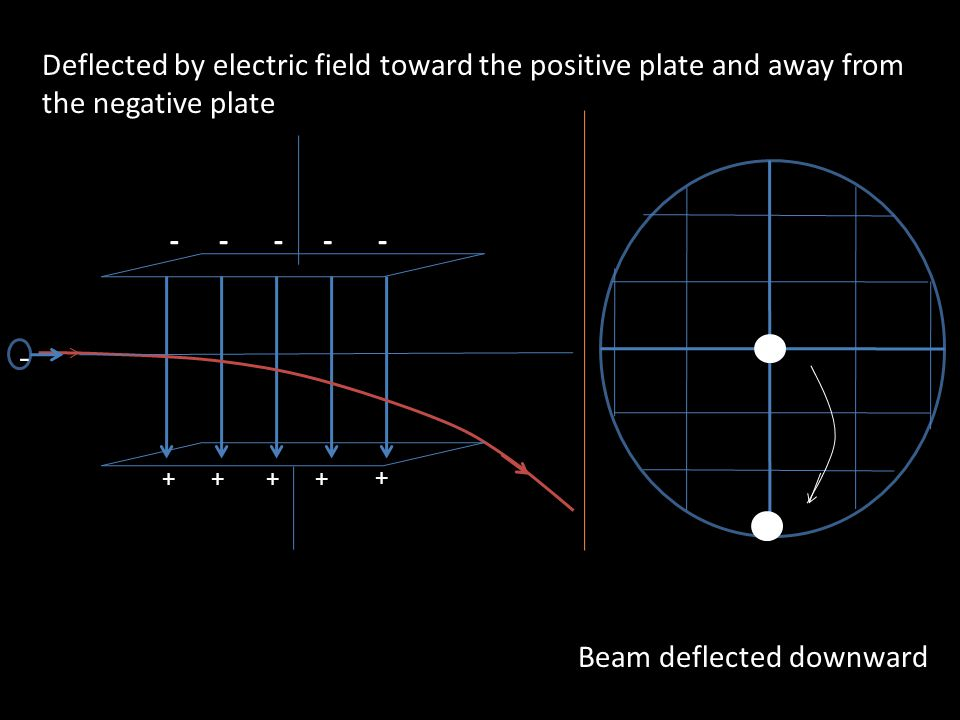 Deflected by electric field toward the positive plate and away from the negative plate Beam deflected downward - ++++ + -----
