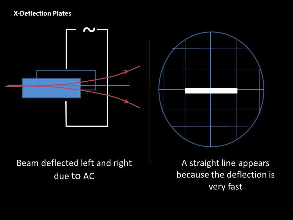 X-Deflection Plates ~ Beam deflected left and right due to AC A straight line appears because the deflection is very fast