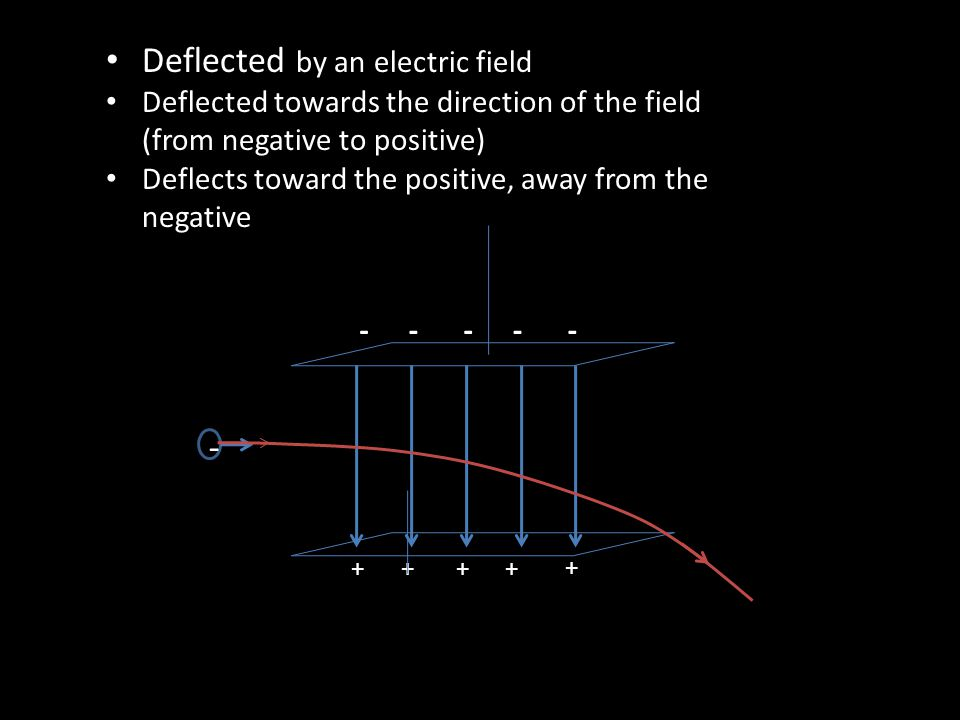 - ++++ + ----- Deflected by an electric field Deflected towards the direction of the field (from negative to positive) Deflects toward the positive, away from the negative