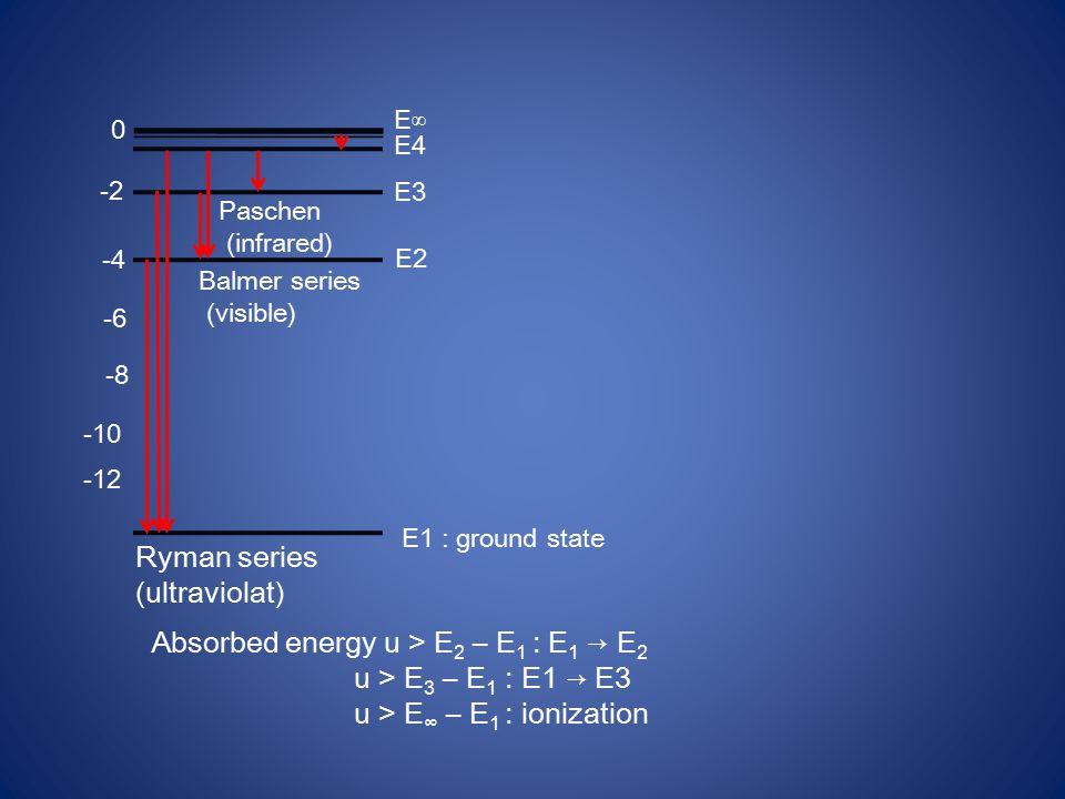 0 -2 -4 -6 -8 -10 -12 E∞ E4 E3 E2 E1 : ground state Paschen (infrared) Balmer series (visible) Ryman series (ultraviolat) Absorbed energy u > E 2 – E 1 : E 1 → E 2 u > E 3 – E 1 : E1 → E3 u > E ∞ – E 1 : ionization