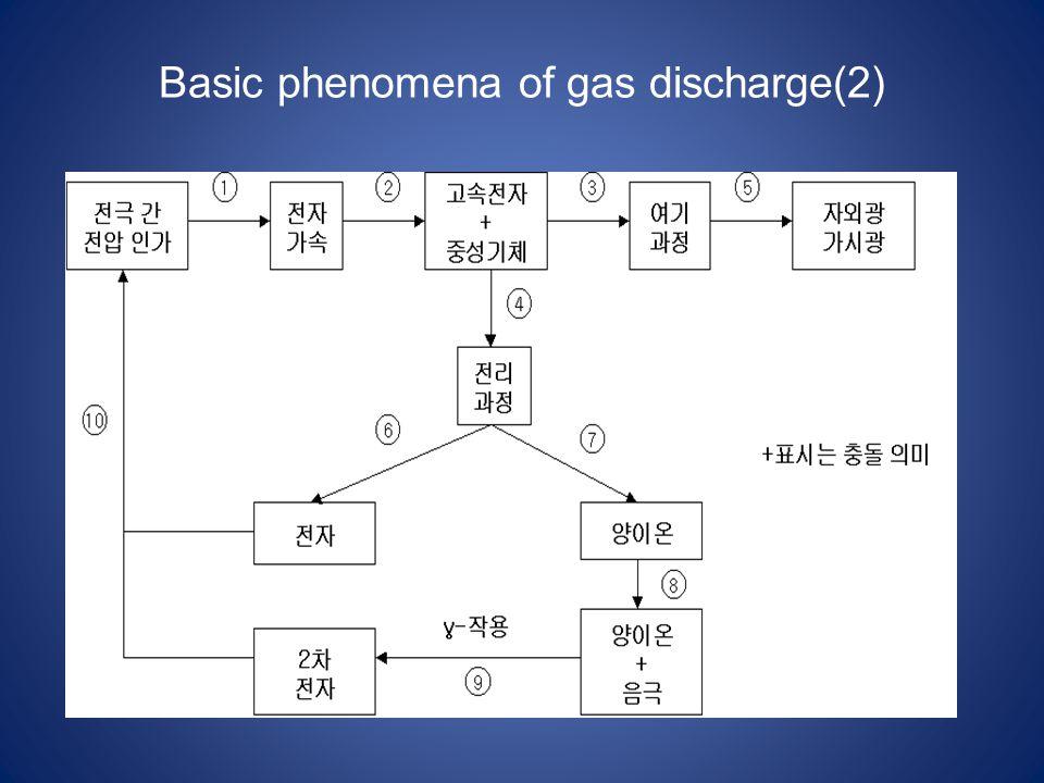 Basic phenomena of gas discharge(2)