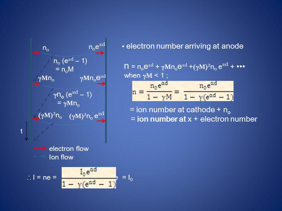 nono noeαdnoeαd n o (e αd – 1) = n o M γMnoγMno γMnoeαdγMnoeαd γ n o (e αd – 1) = γM n o (γM) 2 n o (γM) 2 n o e αd t electron flow Ion flow electron number arriving at anode n = n o e αd + γM n o e αd + (γM) 2 n o e αd + ∙∙∙ when γM < 1 ; = ion number at cathode + n o = ion number at x + electron number ∴ I = ne =,, n o e = I 0