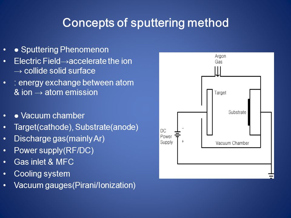 Concepts of sputtering method ● Sputtering Phenomenon Electric Field→accelerate the ion → collide solid surface : energy exchange between atom & ion → atom emission ● Vacuum chamber Target(cathode), Substrate(anode) Discharge gas(mainly Ar) Power supply(RF/DC) Gas inlet & MFC Cooling system Vacuum gauges(Pirani/Ionization)