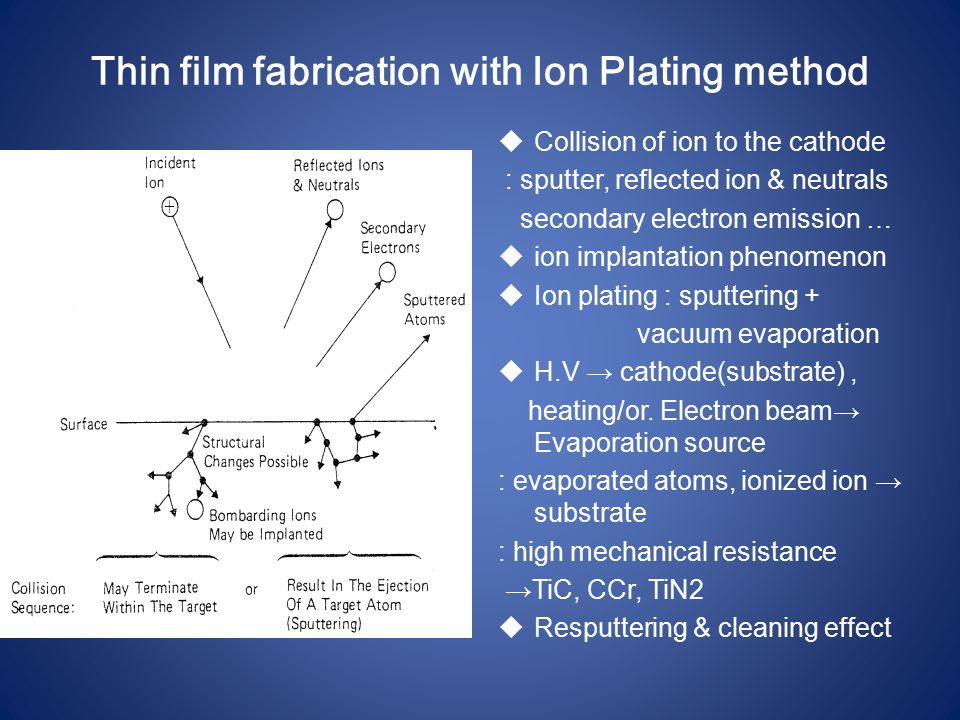 Thin film fabrication with Ion Plating method  Collision of ion to the cathode : sputter, reflected ion & neutrals secondary electron emission …  io