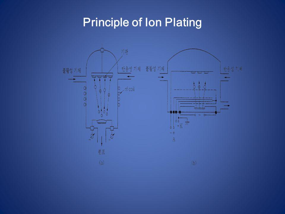 Principle of Ion Plating