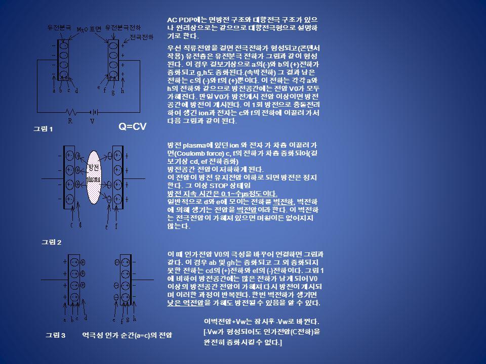 AC PDP 에는 면방전 구조와 대향전극 구조가 있으 나 원리상으로는 같으므로 대향전극형으로 설명하 기로 한다.
