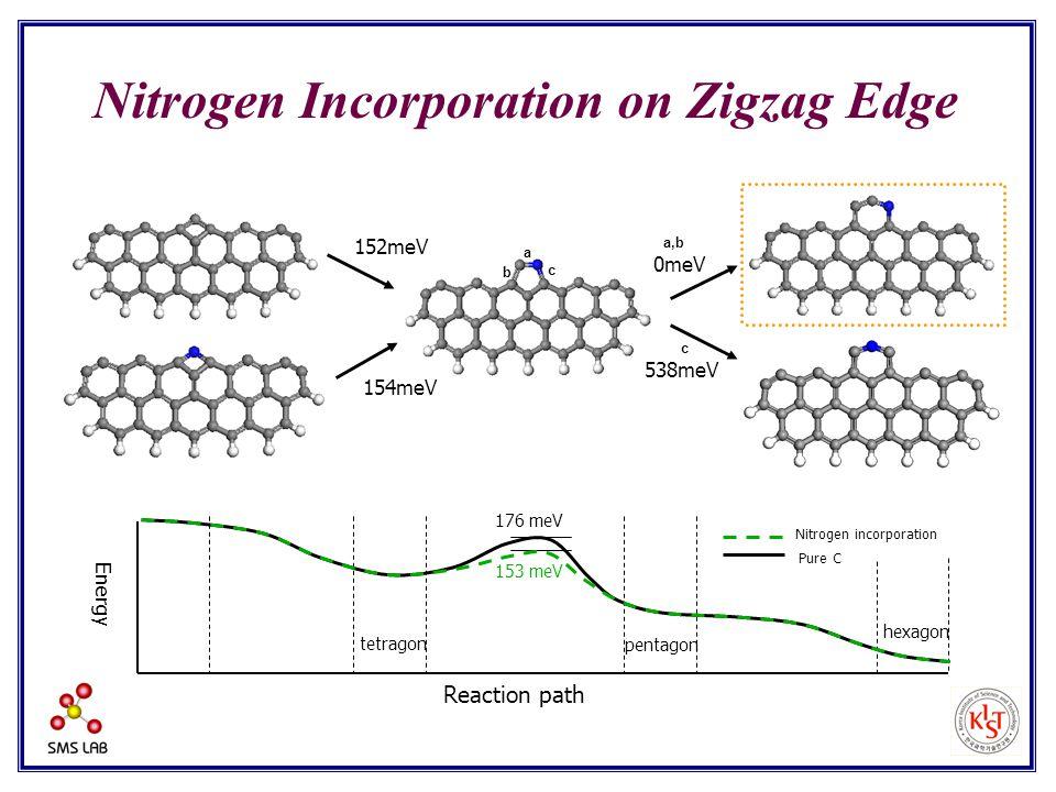 152meV 154meV Pure C Nitrogen incorporation tetragon pentagon hexagon Energy Reaction path 153 meV 176 meV Nitrogen Incorporation on Zigzag Edge 0meV
