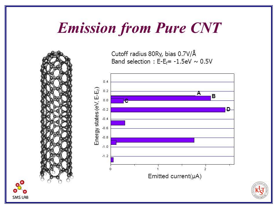 Cutoff radius 80Ry, bias 0.7V/Å Band selection : E-E f = -1.5eV ~ 0.5V Emission from Pure CNT Emitted current(μA) Energy states (eV, E-E F ) A B C D