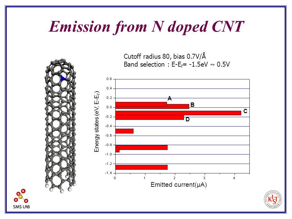 Cutoff radius 80, bias 0.7V/Å Band selection : E-E f = -1.5eV ~ 0.5V Emission from N doped CNT Energy states (eV, E-E F ) Emitted current(μA) A B C D