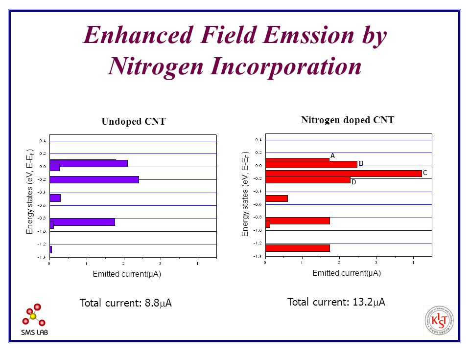 Enhanced Field Emssion by Nitrogen Incorporation Undoped CNT Emitted current(μA) Total current: 8.8  A Energy states (eV, E-E F ) Nitrogen doped CNT Emitted current(μA) Energy states (eV, E-E F ) Total current: 13.2  A A B C D
