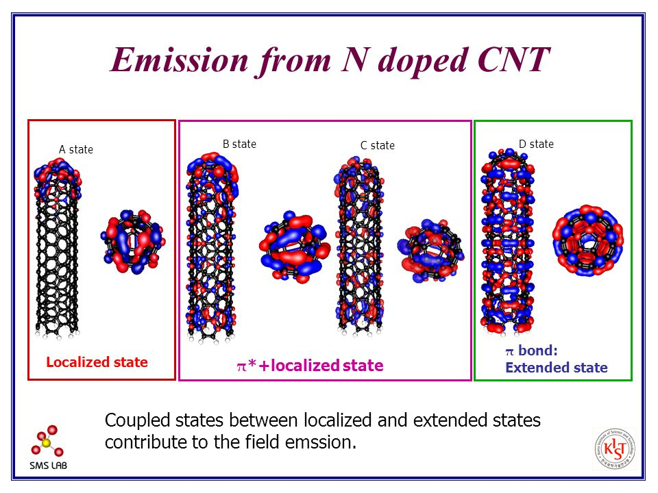 Coupled states between localized and extended states contribute to the field emssion.