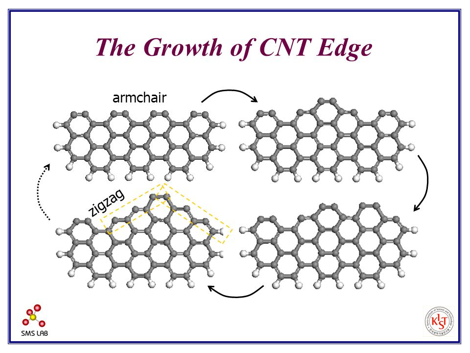 The Growth of CNT Edge armchair zigzag