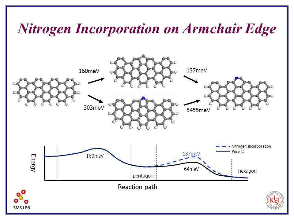 Energy Nitrogen incorporation Pure C pentagon hexagon Reaction path 137meV 64meV 160meV Nitrogen Incorporation on Armchair Edge 160meV 137meV 303meV 5