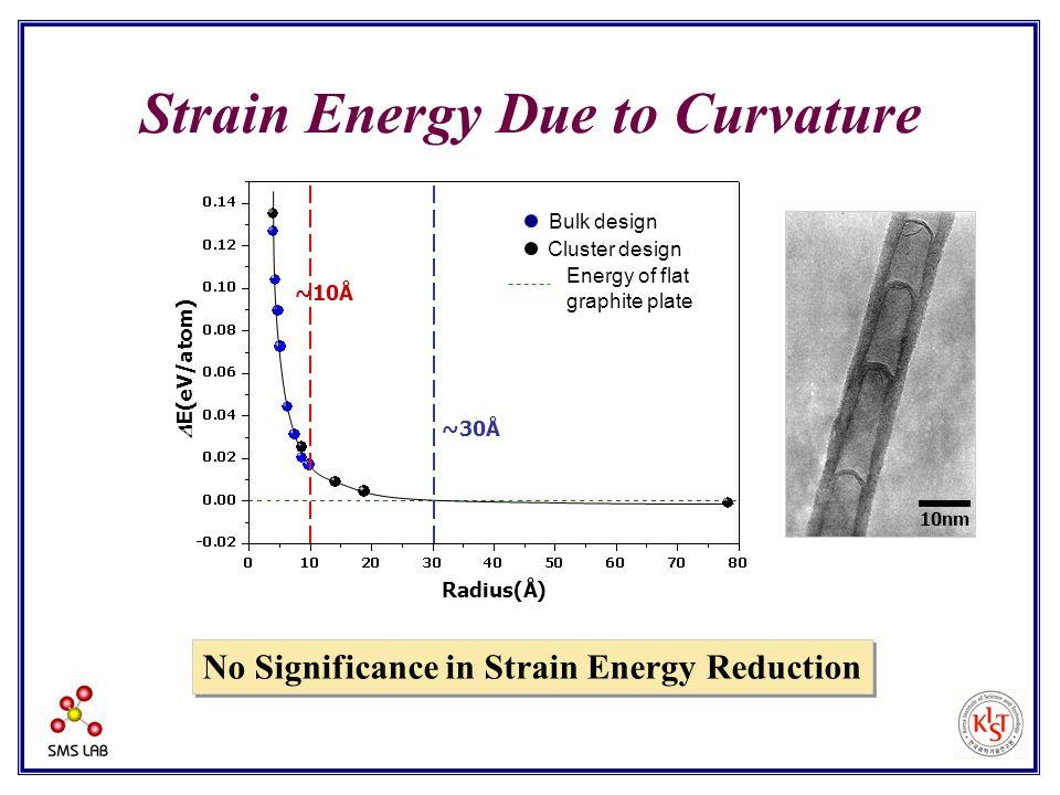 Radius(Å)  E(eV/atom) Cluster design ~10Å Bulk design Energy of flat graphite plate ~30Å Strain Energy Due to Curvature No Significance in Strain Ene