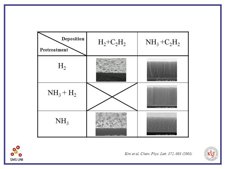 Deposition Pretreatment H 2 +C 2 H 2 NH 3 +C 2 H 2 H2H2 X O NH 3 + H 2 O NH 3 XO Kim et al, Chem. Phys. Lett. 372, 603 (2003)