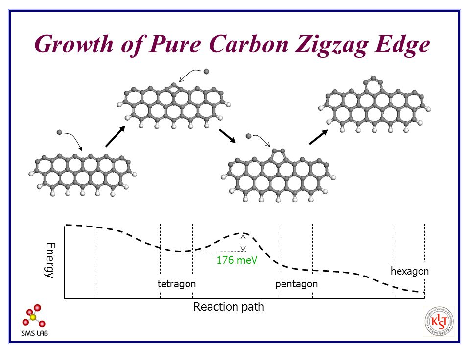 Reaction path Energy 176 meV tetragonpentagon hexagon Growth of Pure Carbon Zigzag Edge