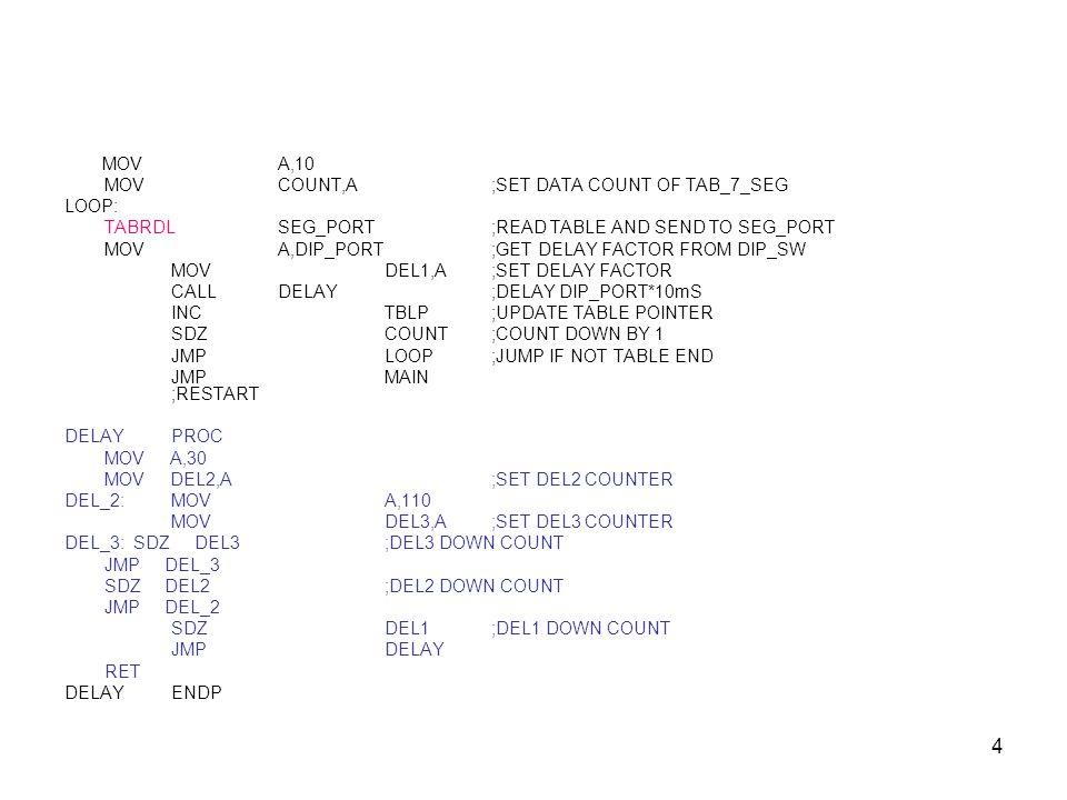4 MOVA,10 MOVCOUNT,A;SET DATA COUNT OF TAB_7_SEG LOOP: TABRDLSEG_PORT;READ TABLE AND SEND TO SEG_PORT MOVA,DIP_PORT;GET DELAY FACTOR FROM DIP_SW MOVDE