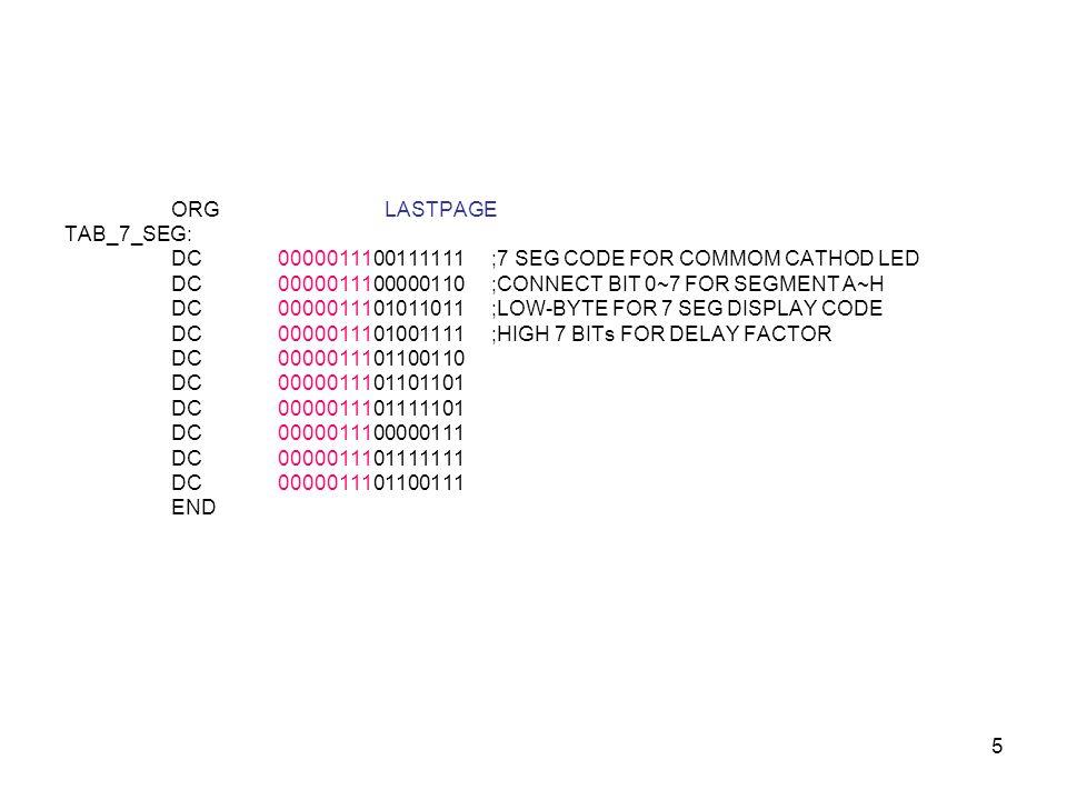 5 ORGLASTPAGE TAB_7_SEG: DC 0000011100111111;7 SEG CODE FOR COMMOM CATHOD LED DC0000011100000110;CONNECT BIT 0~7 FOR SEGMENT A~H DC0000011101011011;LO