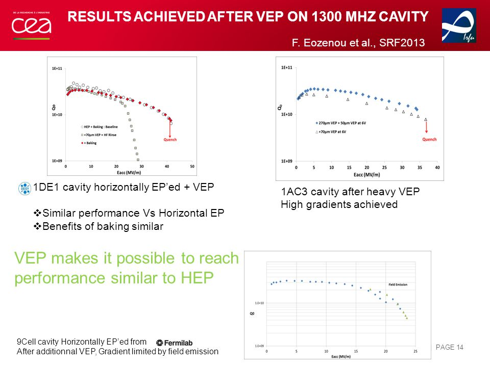 RESULTS ACHIEVED AFTER VEP ON 1300 MHZ CAVITY | PAGE 14 9Cell cavity Horizontally EP'ed from After additionnal VEP, Gradient limited by field emission 1DE1 cavity horizontally EP'ed + VEP  Similar performance Vs Horizontal EP  Benefits of baking similar 1AC3 cavity after heavy VEP High gradients achieved F.