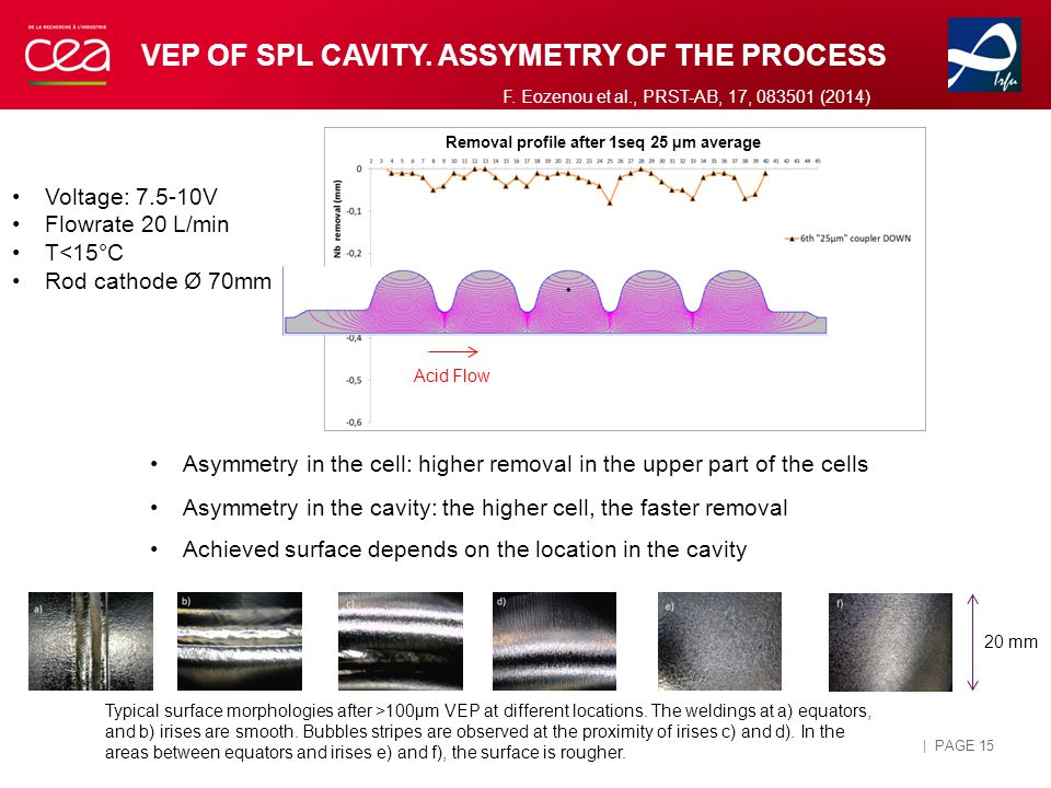 VEP OF SPL CAVITY.