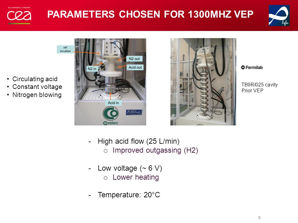 MOTIVATION FOR EP AT LOW-VOLTAGE | PAGE 10 Sample electro- polished at 20 V Sample electro- polished at 5 V = Way to reduce Sulfur Contamination  Reduction of parasitical reactions  Lower heating of EP bath  Longer lifetime of the electrolyte  No deterioration of performance F.