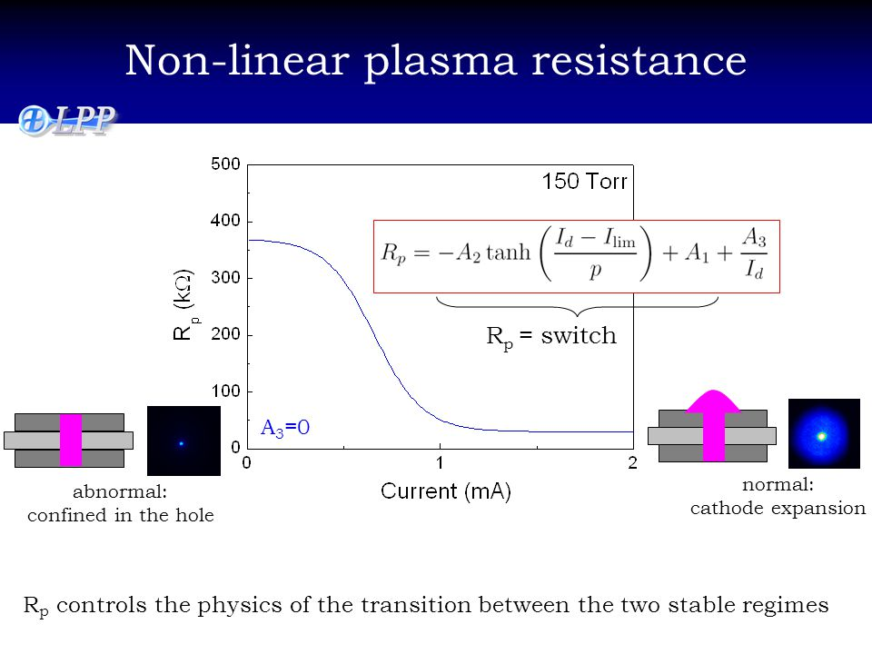 Non-linear plasma resistance normal: cathode expansion abnormal: confined in the hole R p controls the physics of the transition between the two stable regimes A 3 =0 R p = switch